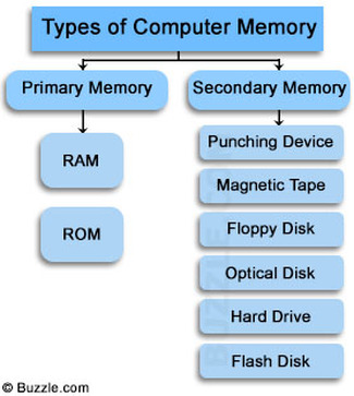a study on random access memory and internal hard drives